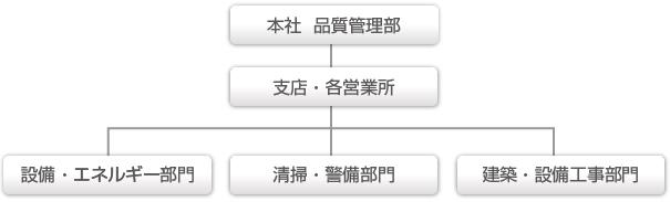CSR 管理体制